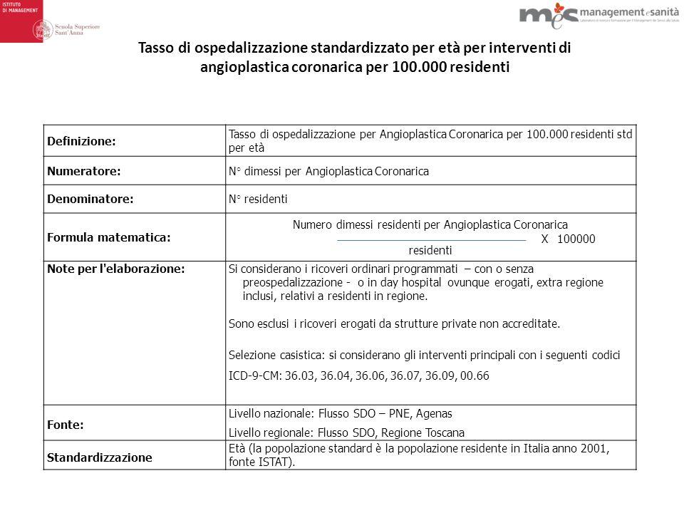 Numero dimessi residenti per Angioplastica Coronarica