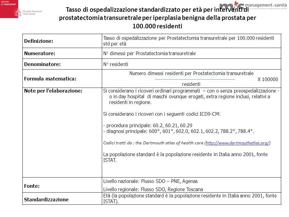 Numero dimessi residenti per Prostatectomia transuretrale
