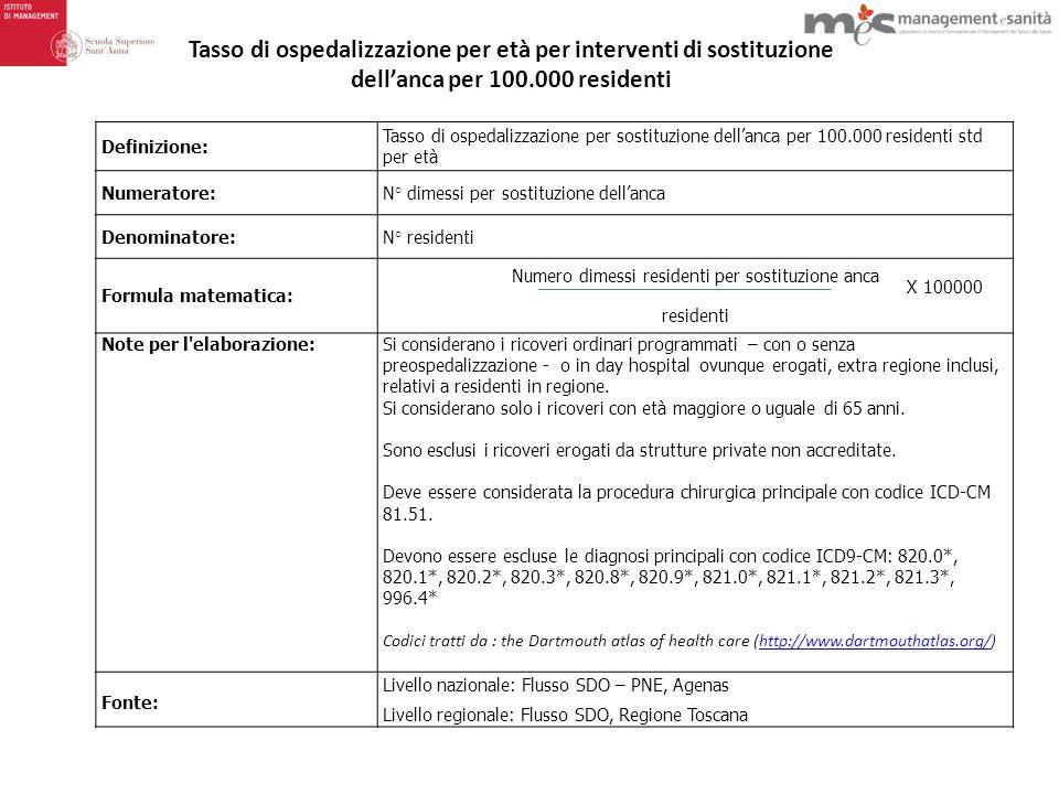 Numero dimessi residenti per sostituzione anca