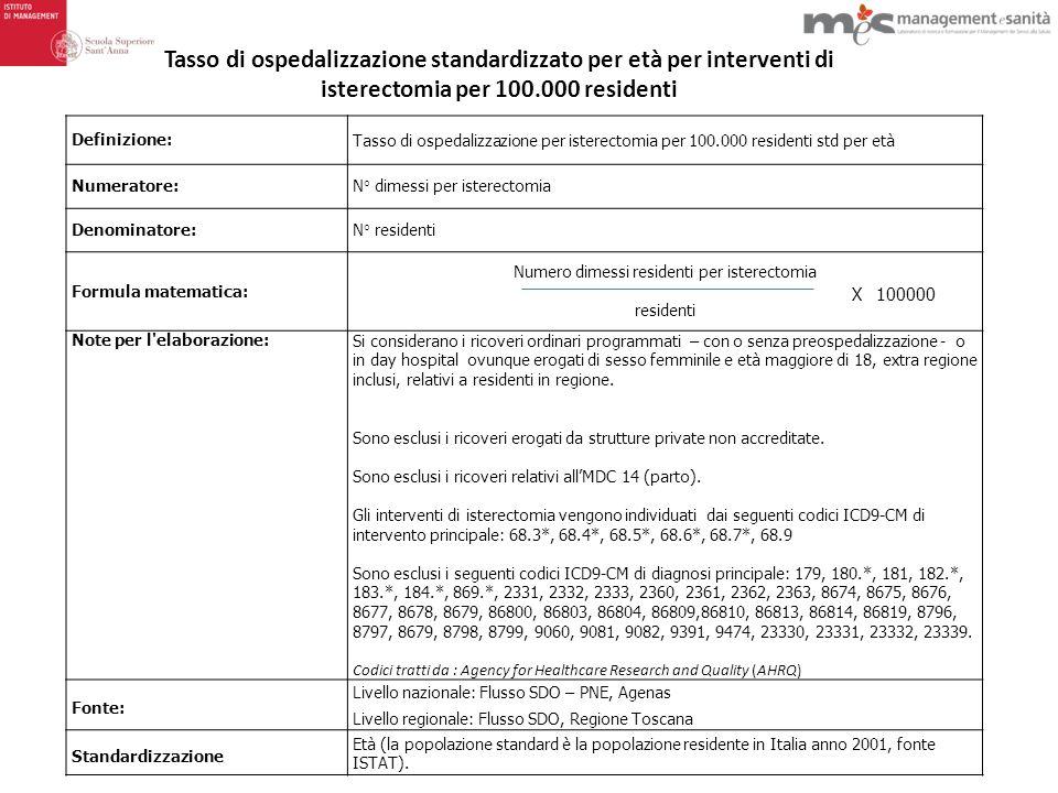 Numero dimessi residenti per isterectomia