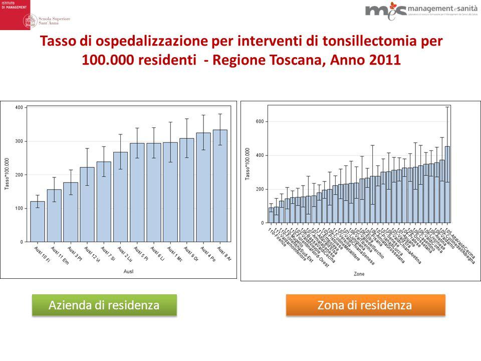 Tasso di ospedalizzazione per interventi di tonsillectomia per 100