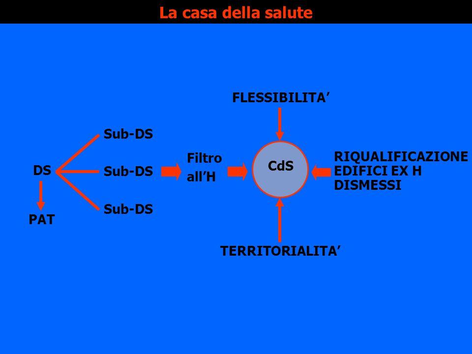 La casa della salute FLESSIBILITA' Sub-DS