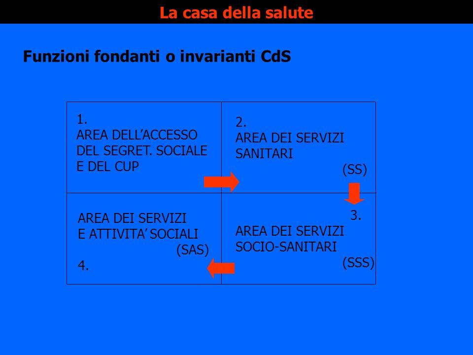 Funzioni fondanti o invarianti CdS
