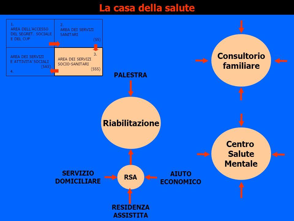 La casa della salute Consultorio familiare Riabilitazione Centro