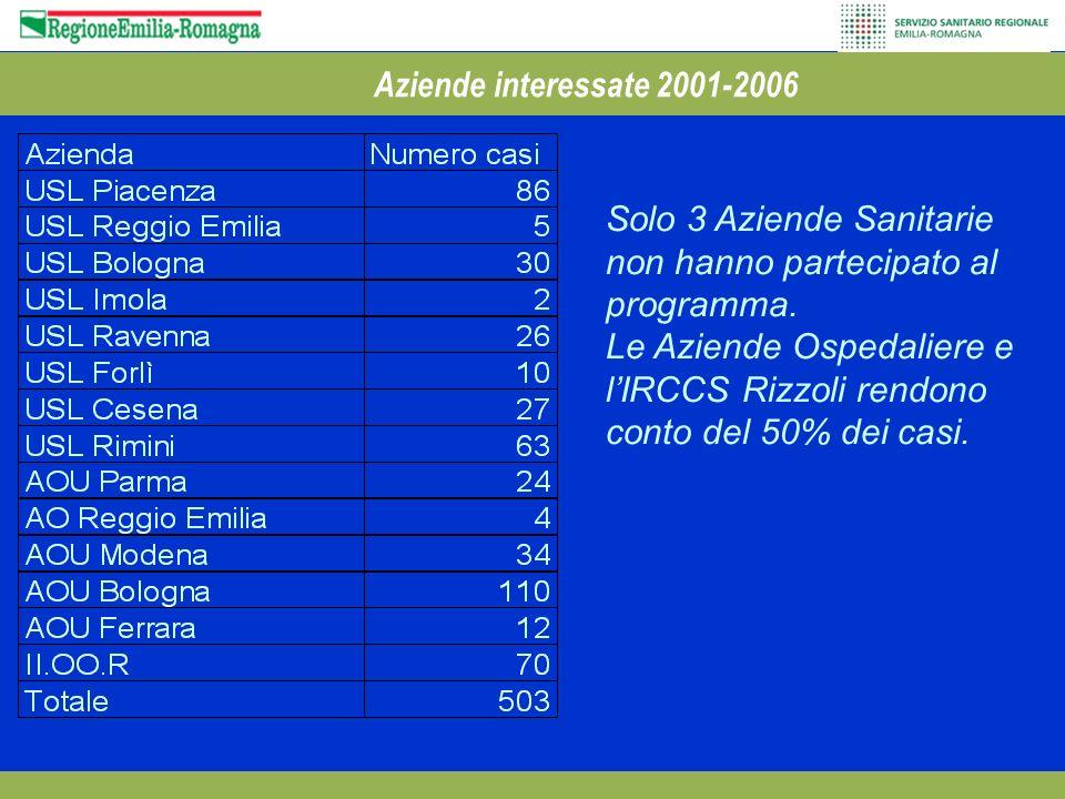 Aziende interessate 2001-2006 Solo 3 Aziende Sanitarie non hanno partecipato al programma.