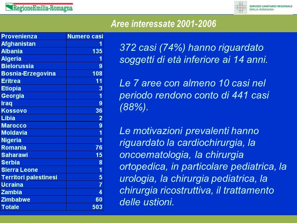 Aree interessate 2001-2006 372 casi (74%) hanno riguardato soggetti di età inferiore ai 14 anni.
