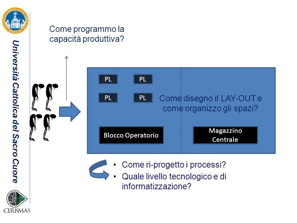 Come programmo la capacità produttiva
