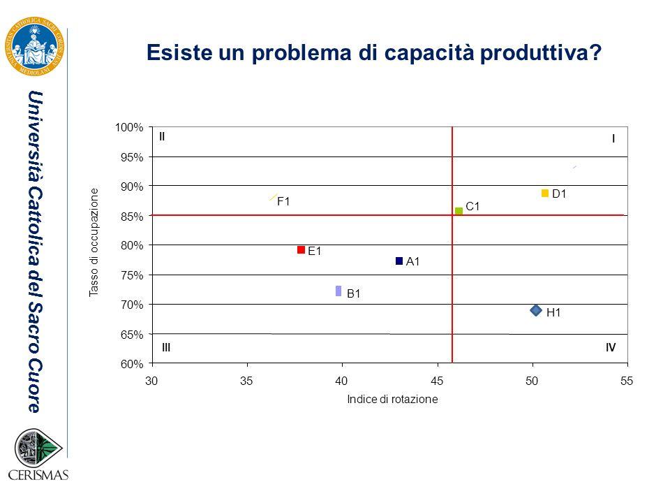 Esiste un problema di capacità produttiva