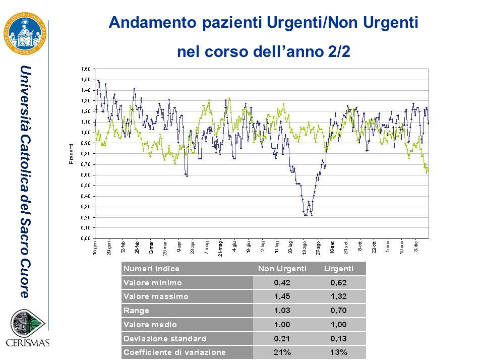 Andamento pazienti Urgenti/Non Urgenti
