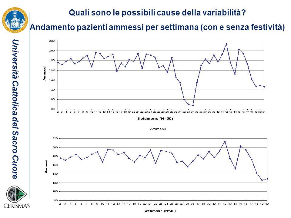 Quali sono le possibili cause della variabilità