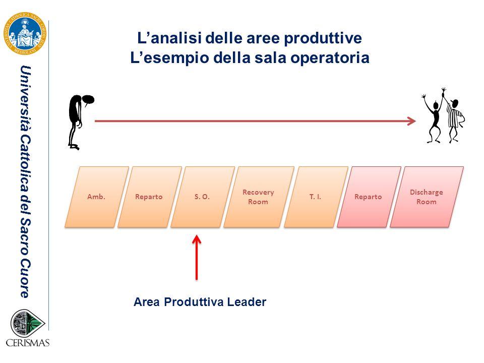 L'analisi delle aree produttive L'esempio della sala operatoria
