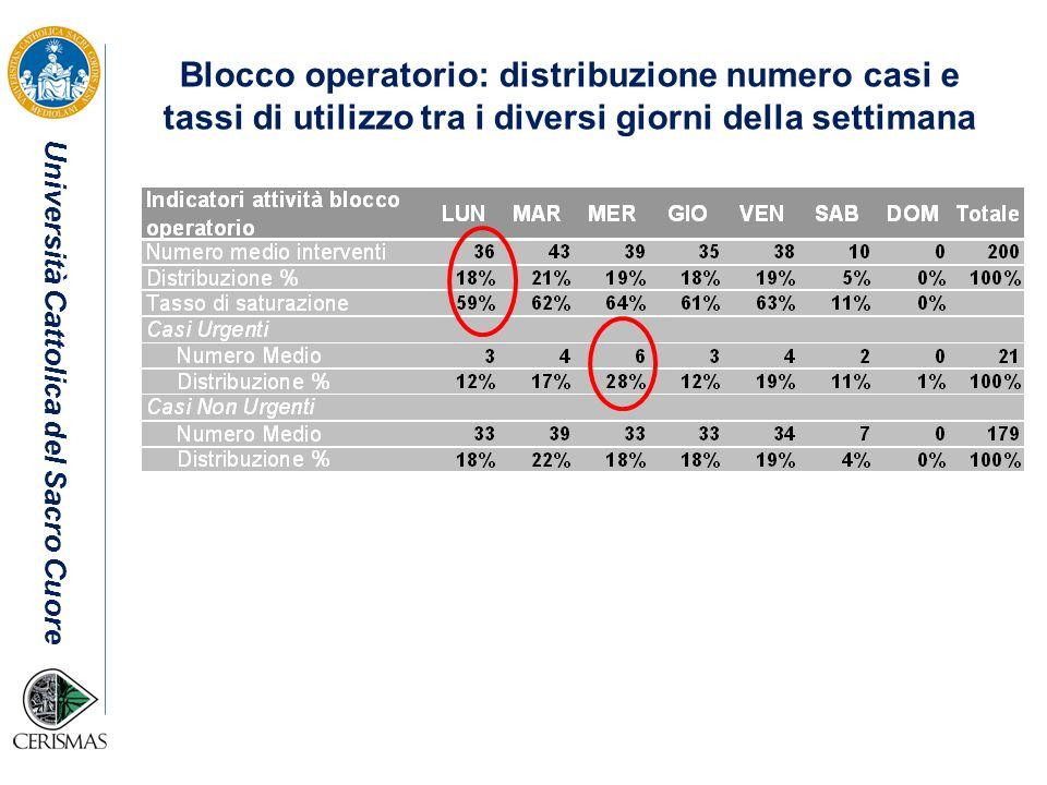 Blocco operatorio: distribuzione numero casi e tassi di utilizzo tra i diversi giorni della settimana