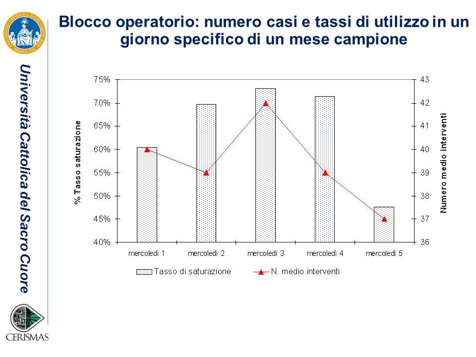 Blocco operatorio: numero casi e tassi di utilizzo in un giorno specifico di un mese campione