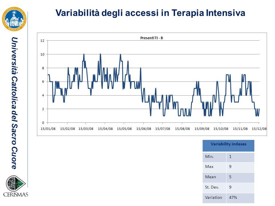 Variabilità degli accessi in Terapia Intensiva