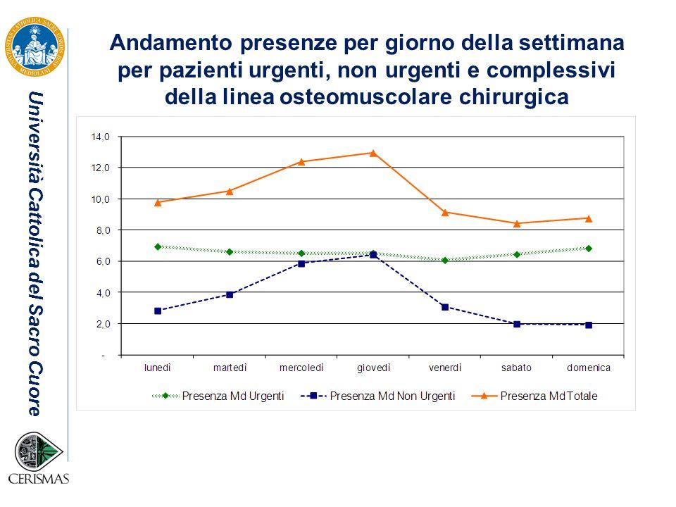 Andamento presenze per giorno della settimana per pazienti urgenti, non urgenti e complessivi della linea osteomuscolare chirurgica