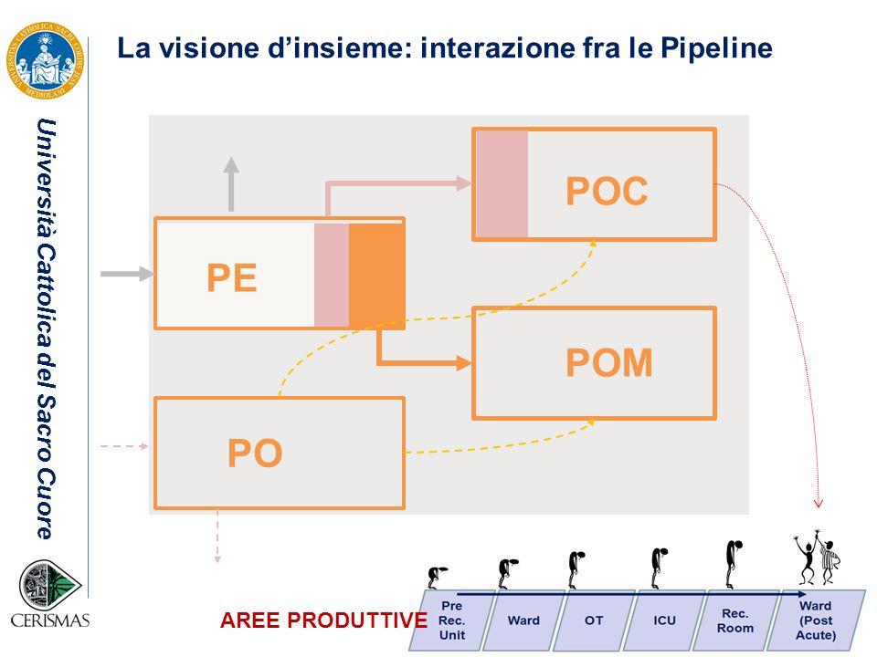 La visione d'insieme: interazione fra le Pipeline