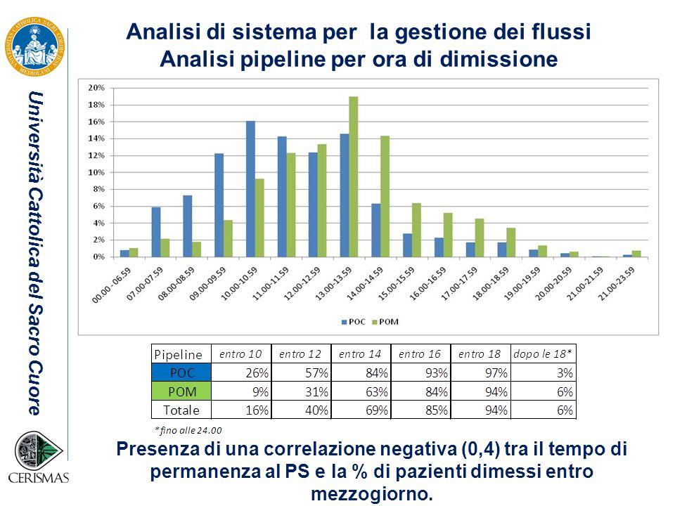Analisi di sistema per la gestione dei flussi