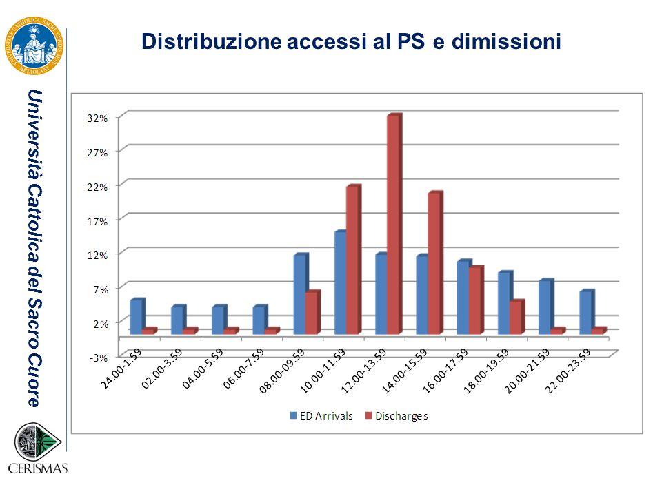 Distribuzione accessi al PS e dimissioni