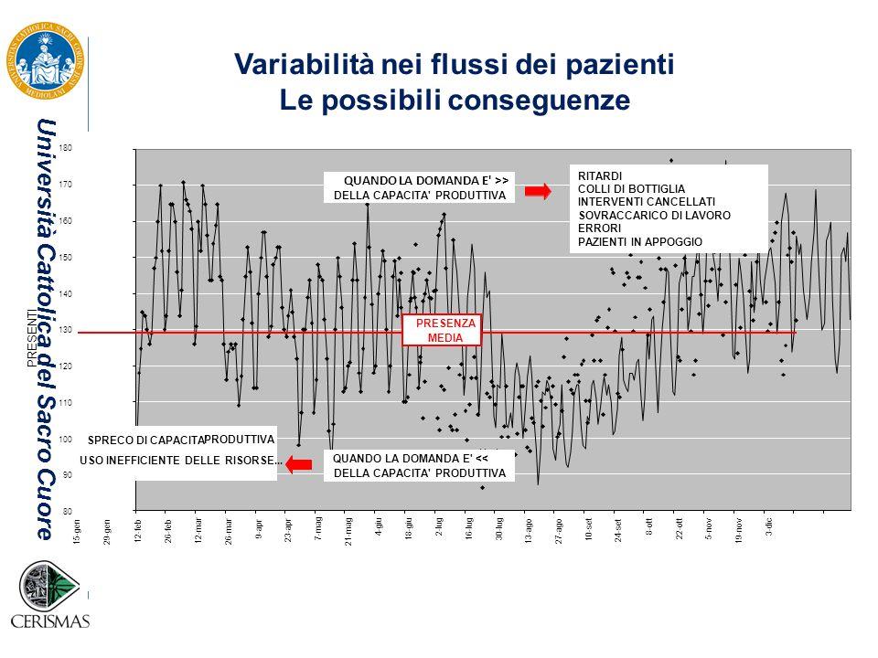 Variabilità nei flussi dei pazienti Le possibili conseguenze