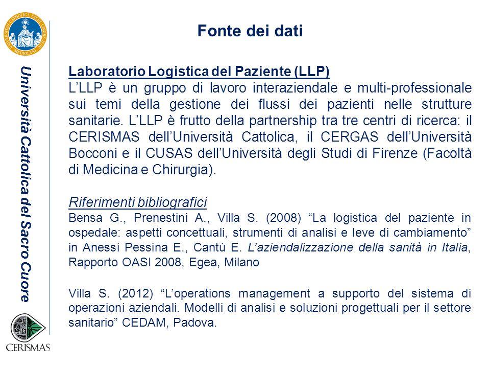 Fonte dei dati Laboratorio Logistica del Paziente (LLP)