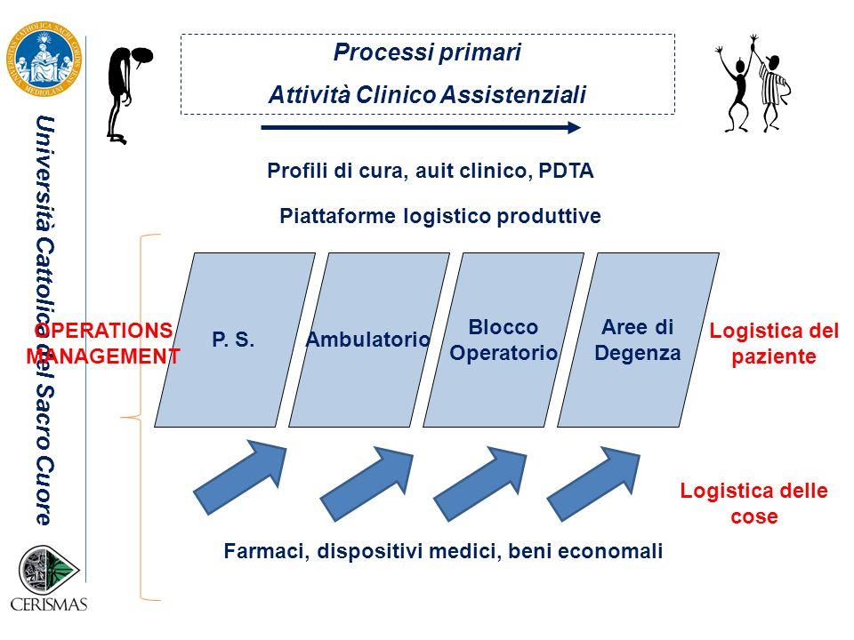 Processi primari Attività Clinico Assistenziali