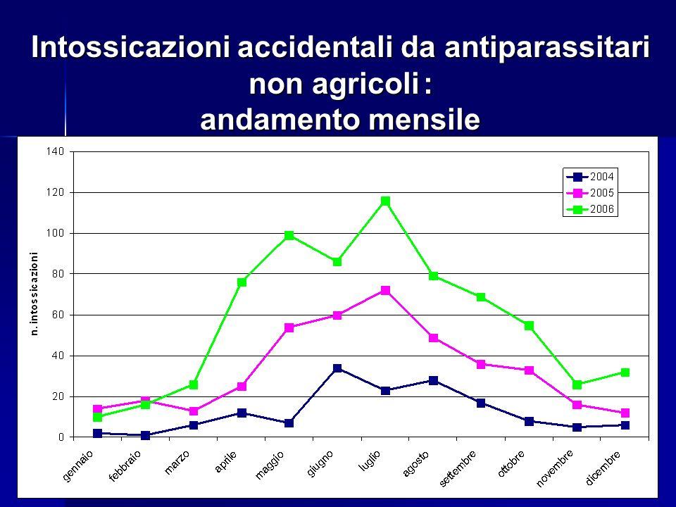 Intossicazioni accidentali da antiparassitari non agricoli : andamento mensile