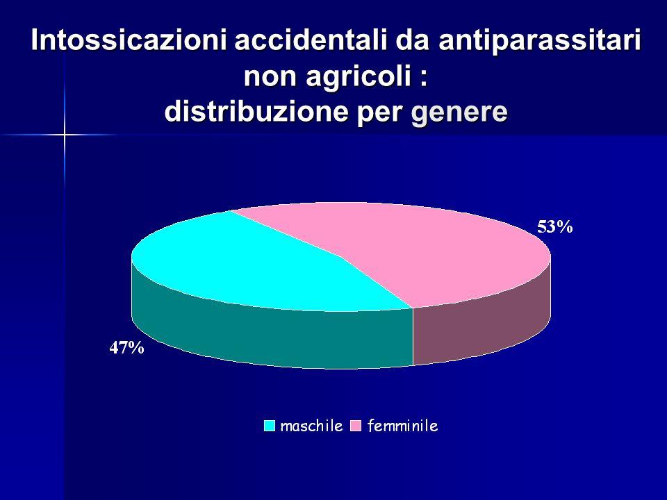 Intossicazioni accidentali da antiparassitari non agricoli : distribuzione per genere