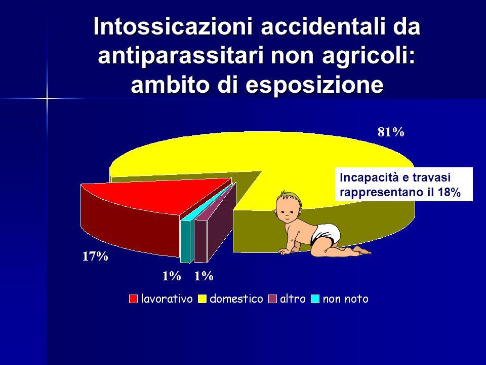 Intossicazioni accidentali da antiparassitari non agricoli: ambito di esposizione