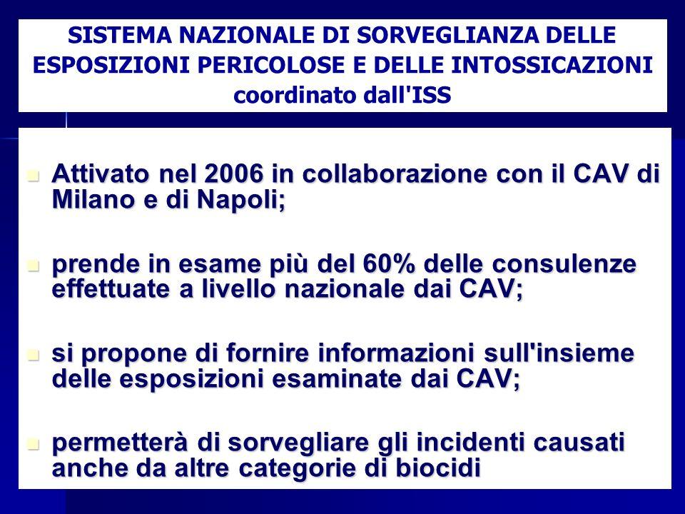 Attivato nel 2006 in collaborazione con il CAV di Milano e di Napoli;