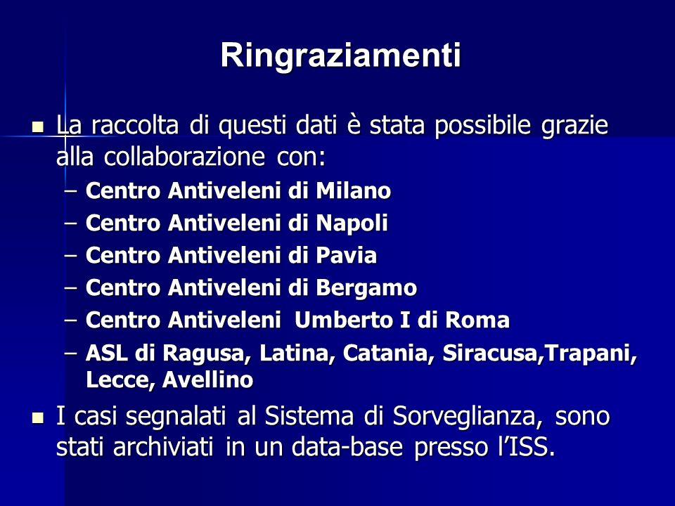 Ringraziamenti La raccolta di questi dati è stata possibile grazie alla collaborazione con: Centro Antiveleni di Milano.