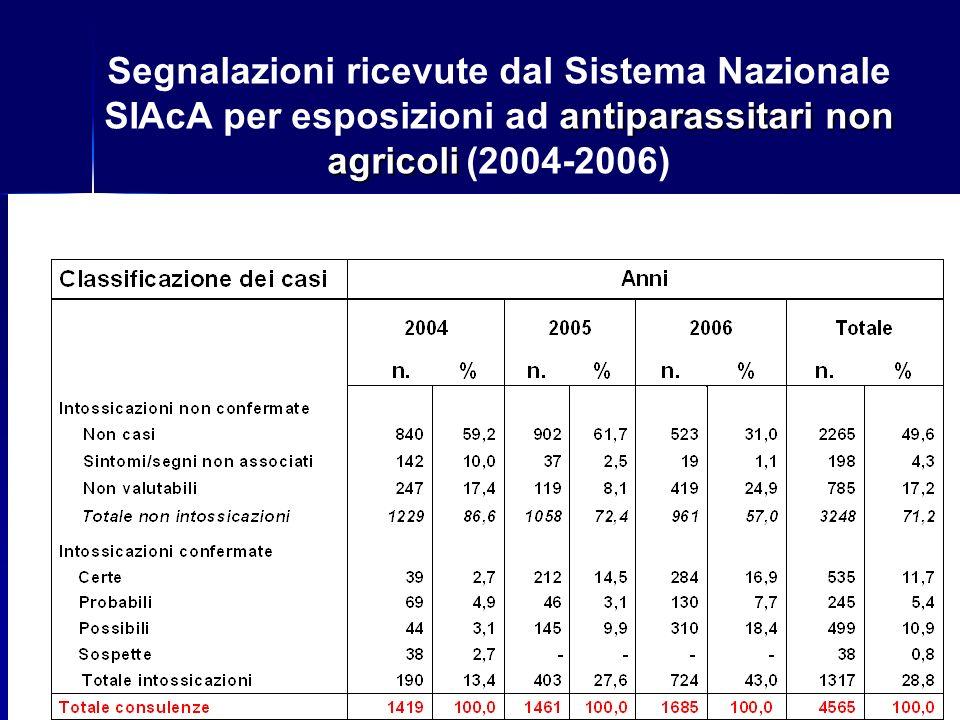 Segnalazioni ricevute dal Sistema Nazionale SIAcA per esposizioni ad antiparassitari non agricoli (2004-2006)