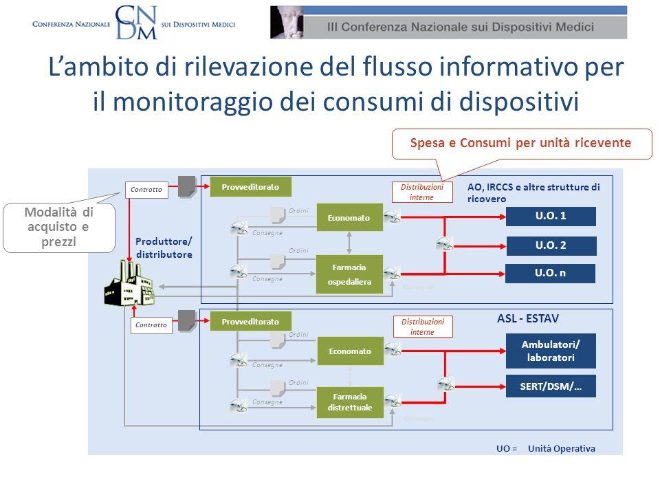 L'ambito di rilevazione del flusso informativo per il monitoraggio dei consumi di dispositivi