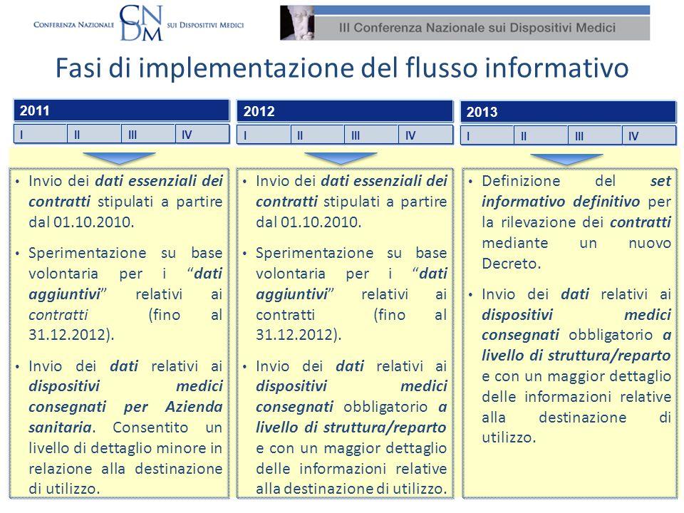 Fasi di implementazione del flusso informativo