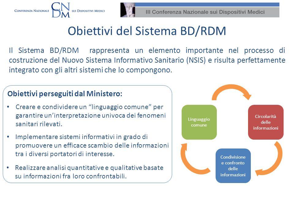 Obiettivi del Sistema BD/RDM