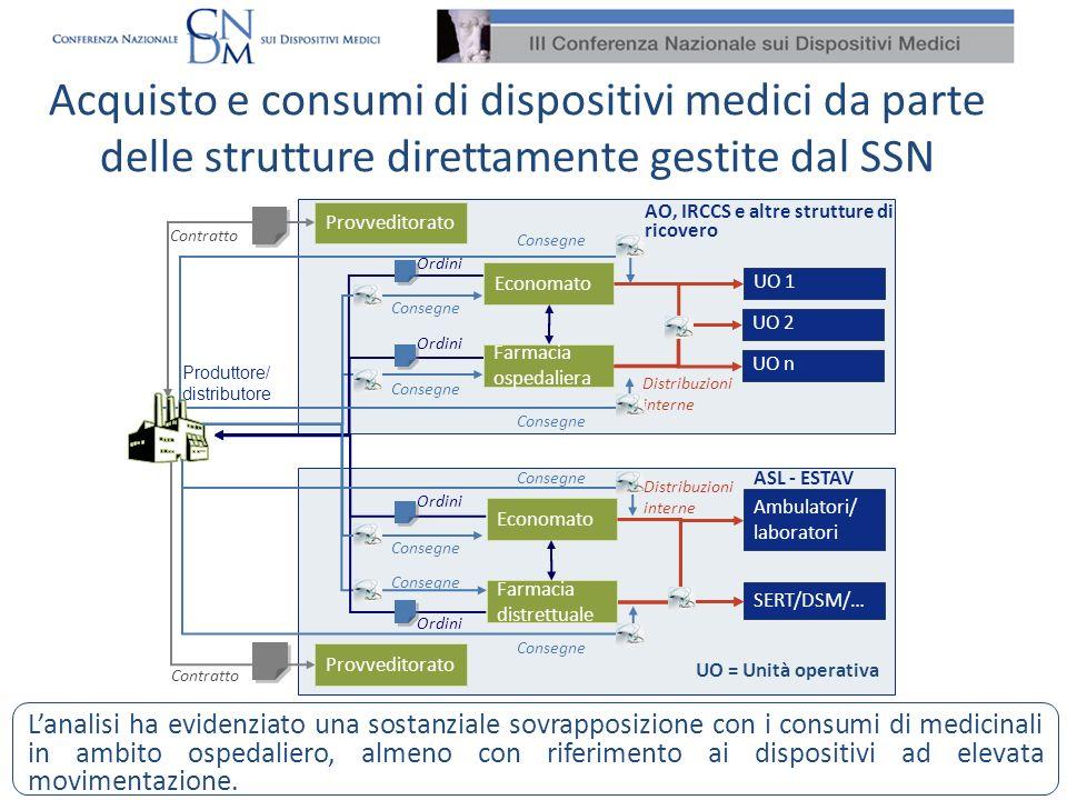 Acquisto e consumi di dispositivi medici da parte delle strutture direttamente gestite dal SSN