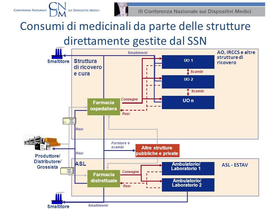 Consumi di medicinali da parte delle strutture direttamente gestite dal SSN