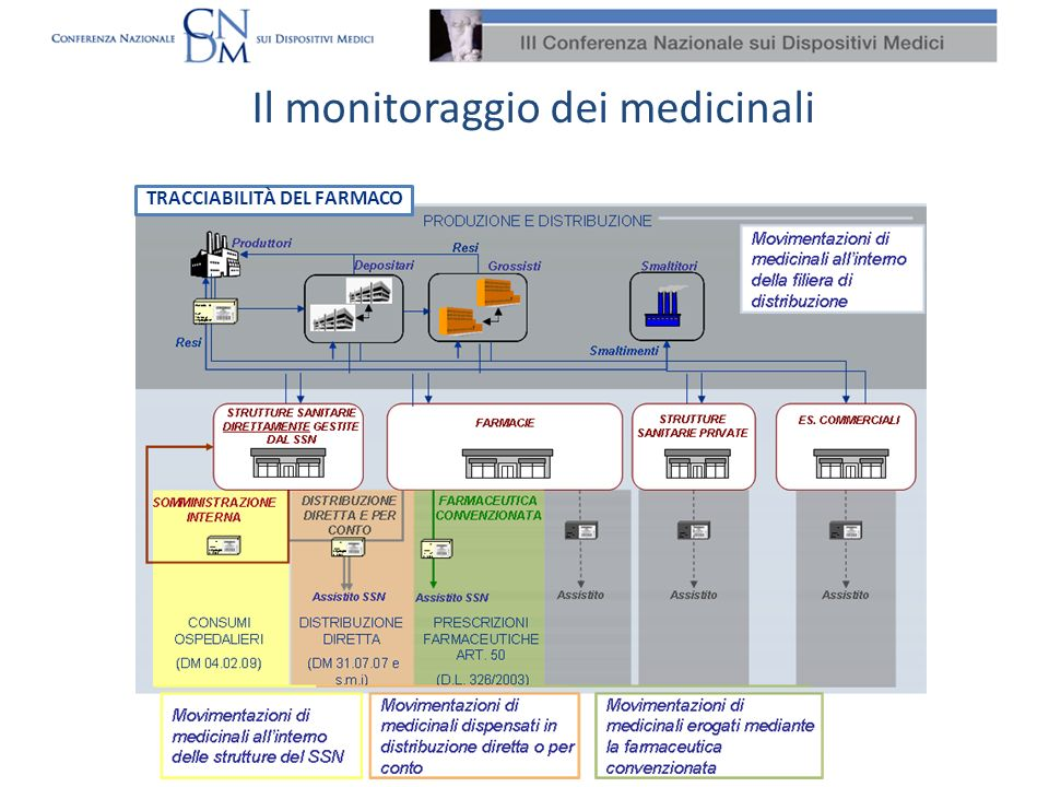 Il monitoraggio dei medicinali
