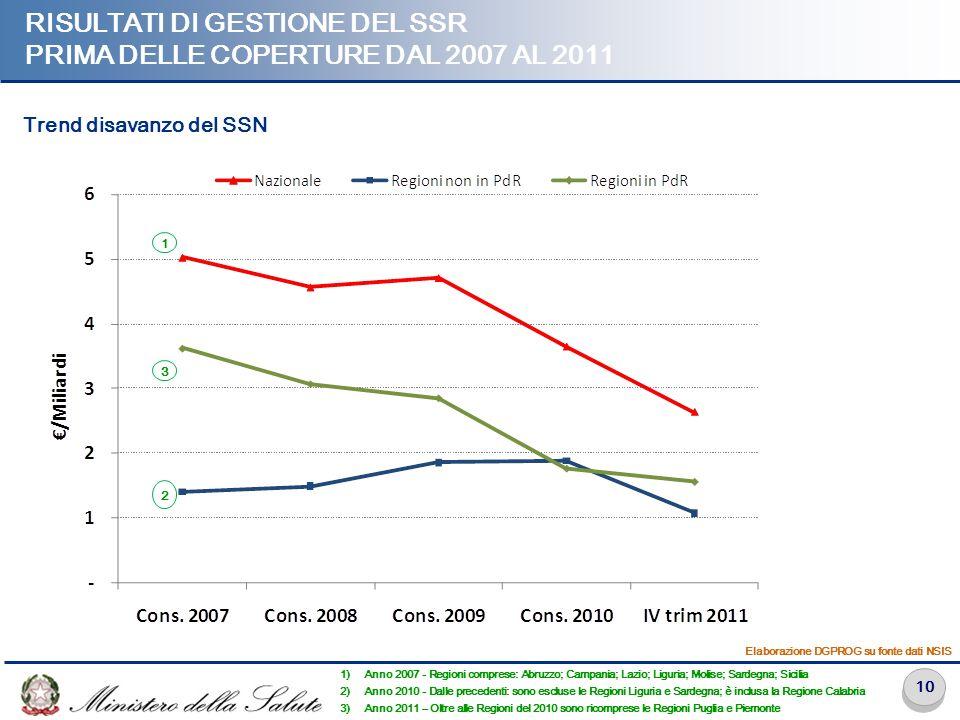 Risultati di gestione del SSR prima delle coperture dal 2007 al 2011