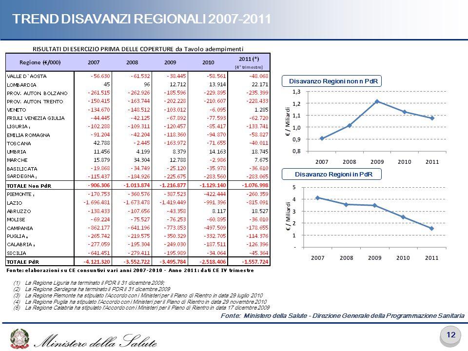 Trend disavanzi regionali 2007-2011