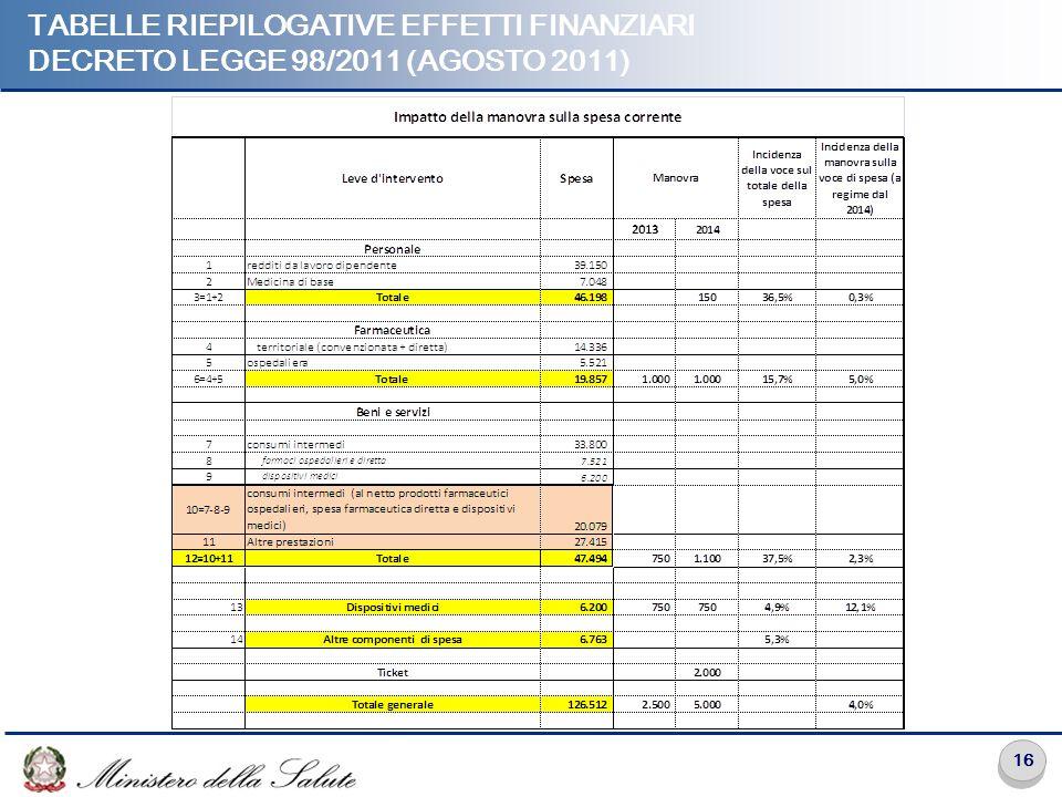 Tabelle riepilogative effetti finanziari Decreto legge 98/2011 (agosto 2011)