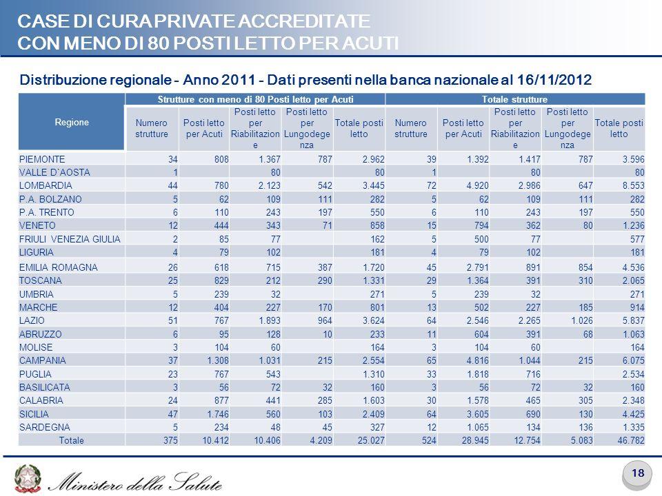 CASE di cura private accreditate con meno di 80 posti letto per Acuti