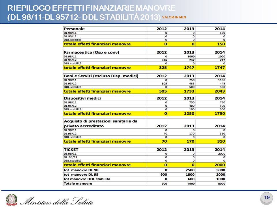 RIEPILOGO EFFETTI FINANZIARIE MANOVRE (DL 98/11-DL 95712- DDL STABILITÀ 2013)