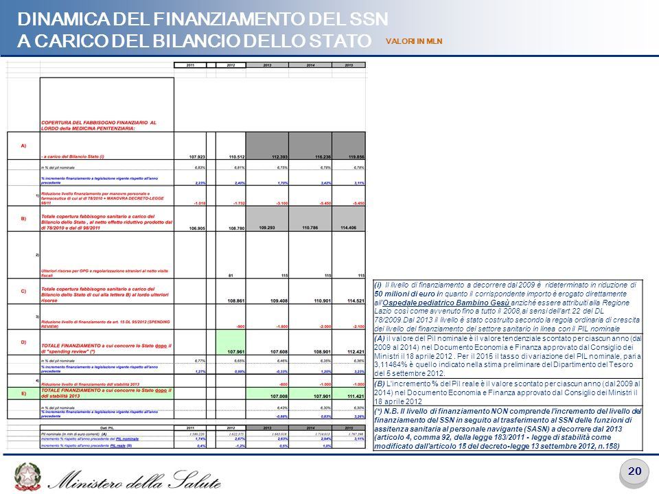 DINAMICA DEL FINANZIAMENTO DEL SSN A CARICO DEL BILANCIO DELLO STATO