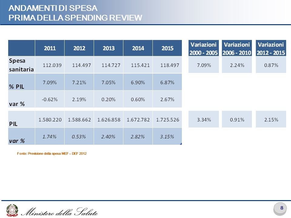 Andamenti di spesa prima DELLA Spending Review