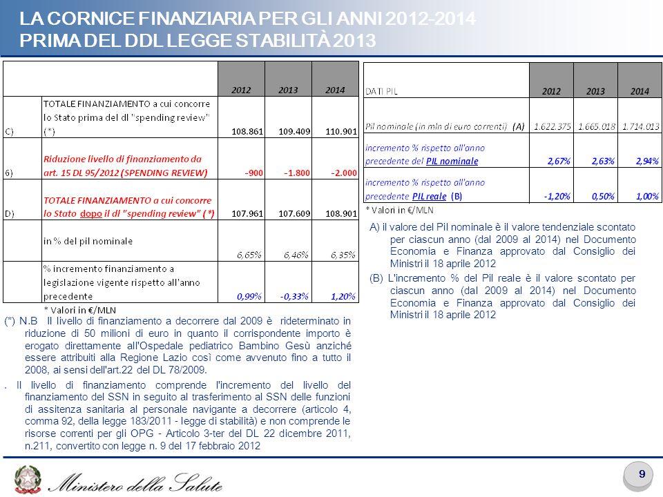 LA CORNICE FINANZIARIA PER GLI ANNI 2012-2014 PRIMA DEL DDL LEGGE STABILITÀ 2013