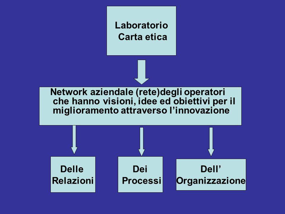 Laboratorio Carta etica Delle Relazioni Dei Processi Dell'