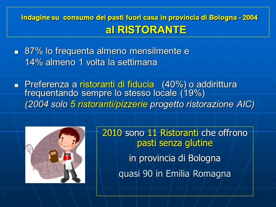 Indagine su consumo dei pasti fuori casa in provincia di Bologna - 2004