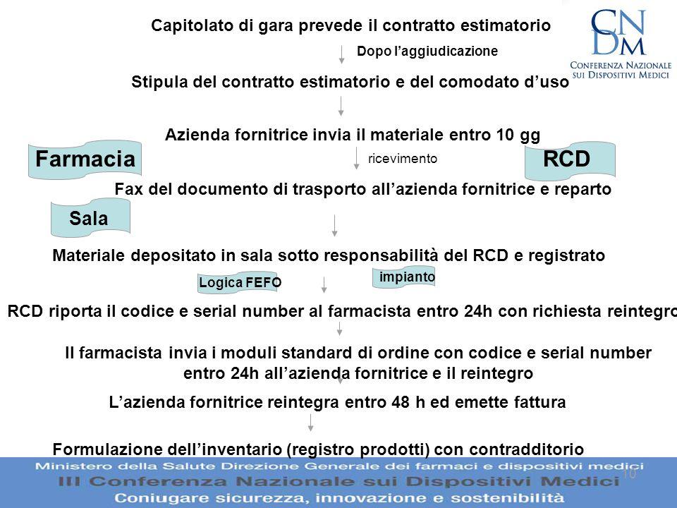 Farmacia RCD Sala Capitolato di gara prevede il contratto estimatorio