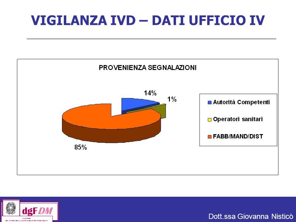 VIGILANZA IVD – DATI UFFICIO IV