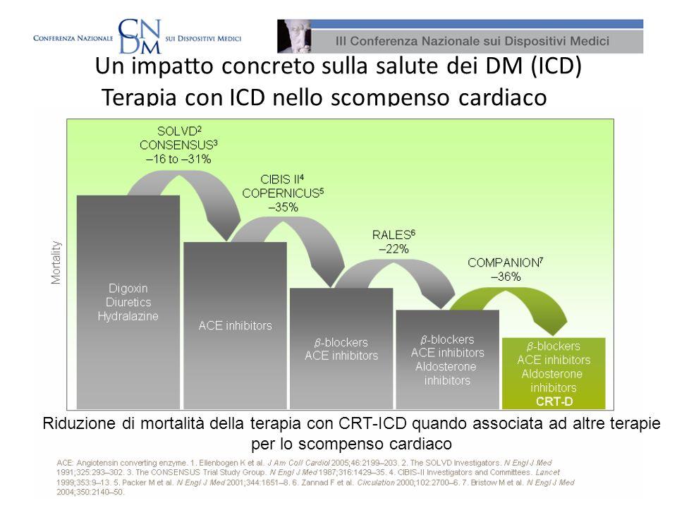 Un impatto concreto sulla salute dei DM (ICD) Terapia con ICD nello scompenso cardiaco